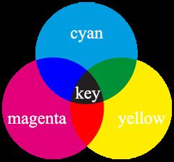 Der CMYK Kreis (Farbraum)